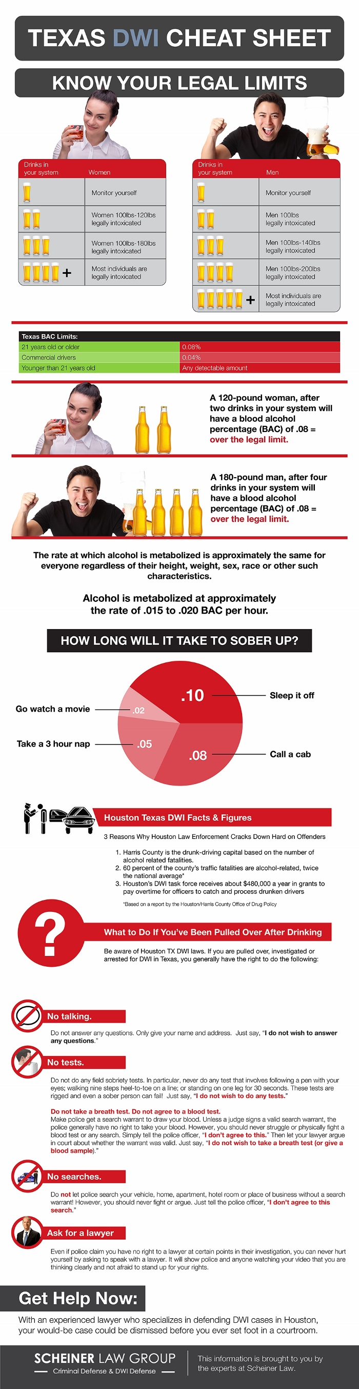 Texas DWI Cheat Sheet